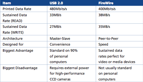 Chart comparing throughput in various scenarios of firewire versus USB 2.0